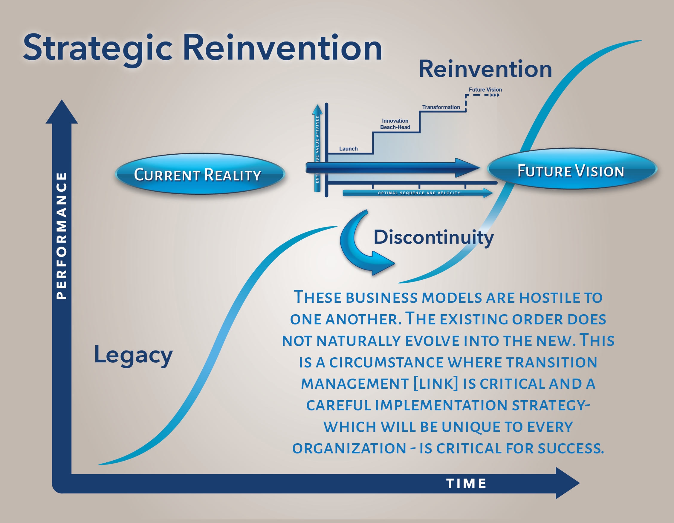 strategic-reinvention