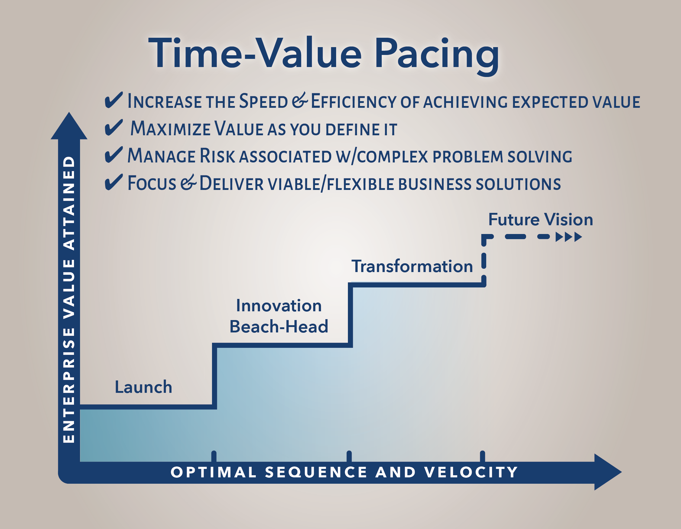 time-value-pacing